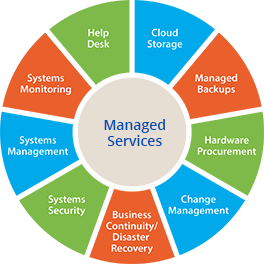 VpsCity Managed Services